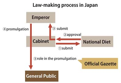 Law-making process in Japan