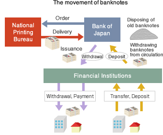 The movement of banknotes