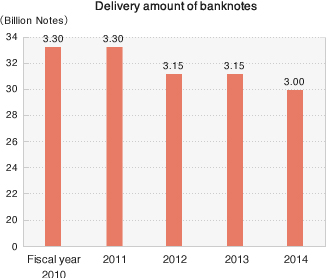Delivery amount of banknotes