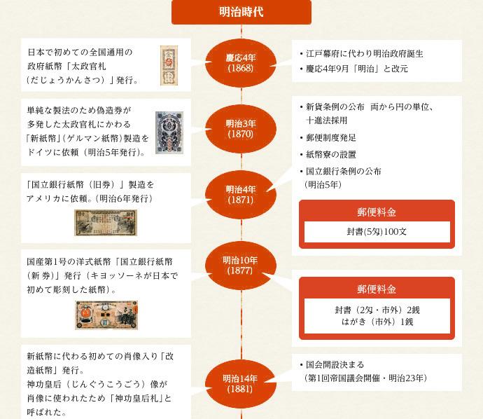 日本 歴史 年 表