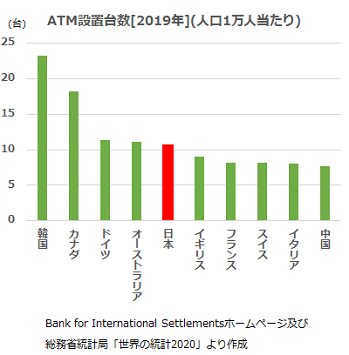 ATM設置台数[2008年](人口1万人あたり)Retail Banking Research (2008) Global ATM Market And Forecast to 2013より作成